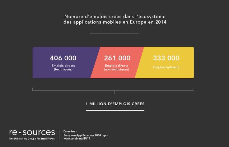 Les applications mobiles au service de l'emploi en Europe