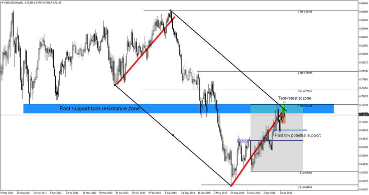 Forex trade weekly