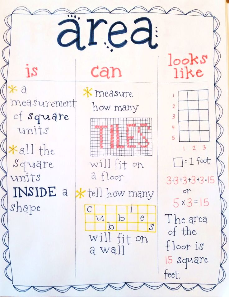area is/can/looks like anchor chart