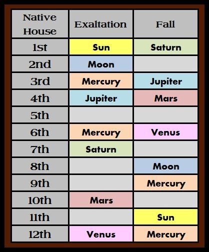21 best Astrology ☆ images on Pinterest Astrology, Aquarium and - numerology chart template