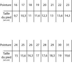 plus tard modèles à la mode qualité et quantité assurées culturevie.info tag-taille-pieds-bebe.html?s ...