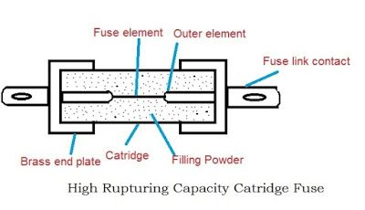 hrc fuse, electrical fuse, types of fuses, cartridge fuse, different