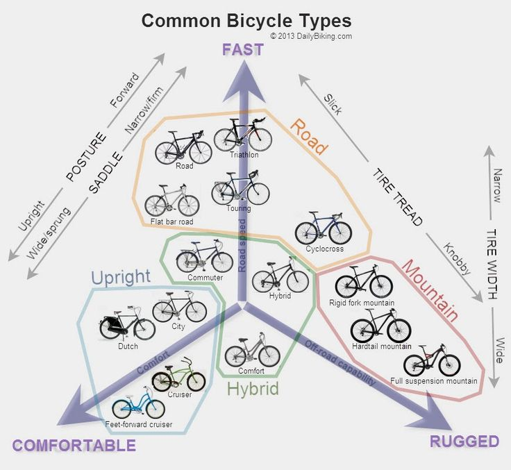 Like shoes, there are different types of bicycles for different occasions. Bicycles can be grouped into roughly four categories. Roa...