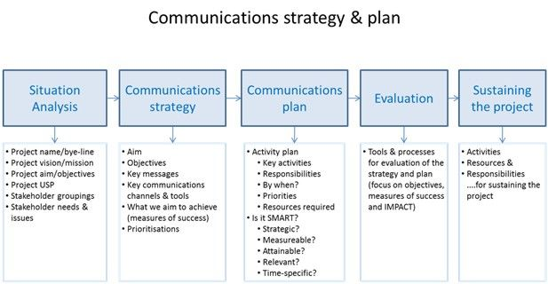 Past, present \ future strategy About Tech, Science \ Business - communication strategy