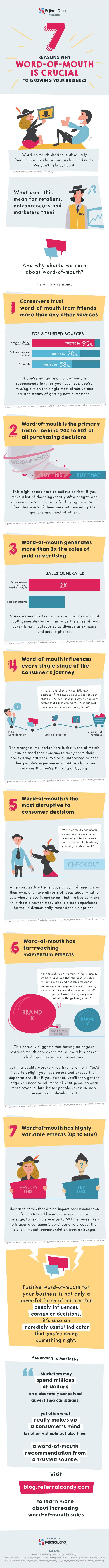 7 Reasons Why Word-Of-Mouth is an Essential Part of Marketing Your Business