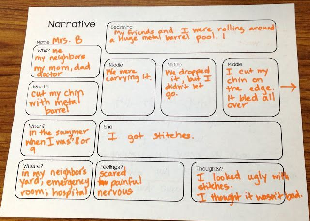 narrative procedure essay Repeat the procedure- folding, passing and adding sentences • she said after that in the end • group then unfolds paper and read narrative to group 4 building character profiles • children receive a picture of a character and build a simple profile based on a number of characteristics (i look like, i wear etc.