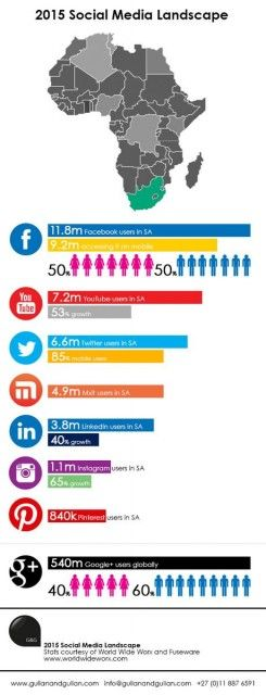 2015 South Africa Social Media Landscape report by World Wide Worx and Fuseware. Inforgraphic by Gullan & Gullan
