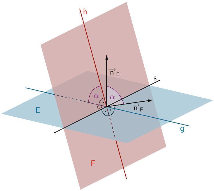 Schnittwinkel α zweier Ebenen E und F