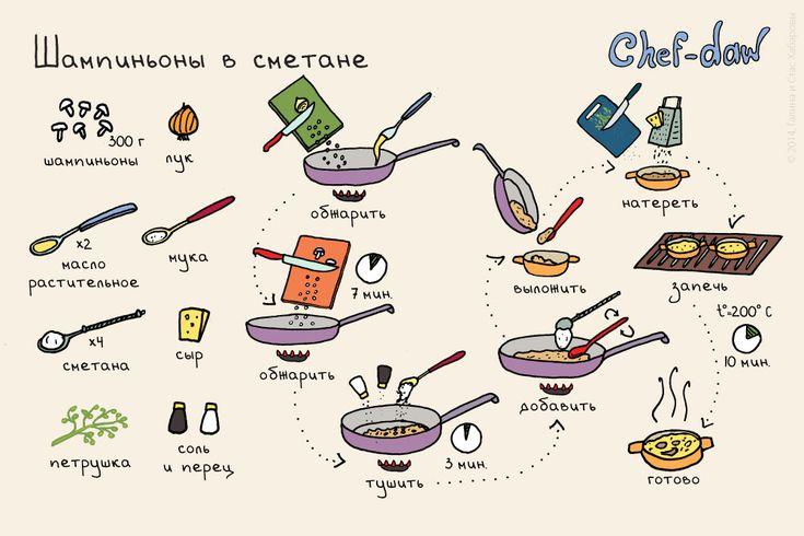 chef_daw_shampinioni_v_smetane