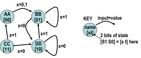 In the picture, there is a finite state machine, which has four states AA, BB, CC and DD, represented by two bits 00, 01, 11 and 10, respectively. Transition of the finite state machine is as below:   In the AA state, if input equals to 0 or 1, the machine will go to the state BB. In the BB state, if input equals to 0, the machine will go to the state DD, and if input equals to 1, the machine will stay in the BB state. In the CC state, if input equals to 0, the machine will go to the state…