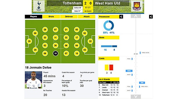 Delve deeper into a football match or other sport event using a responsive, interactive page.    The BBC Sport Companion provides a second screen experience to accompany live football matches you may be watching on TV. It also works when listening on the radio or on its own.