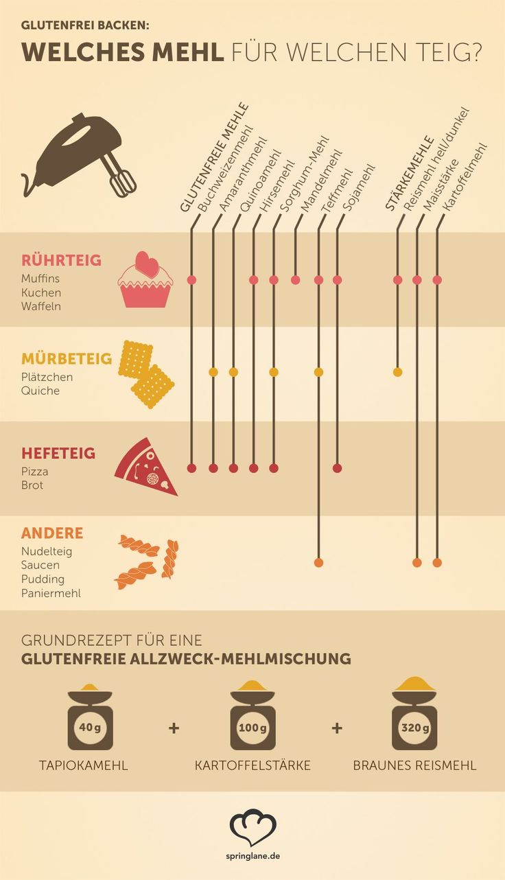 Infografik_welches-mehl-für-welchen-teig_groß