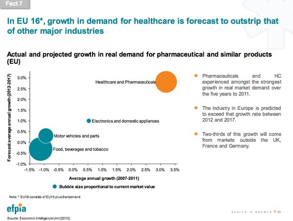 FACT7 In EU 16, growth in demand for healthcare is forecast to outstrip that of other major industries #HealthyEU now