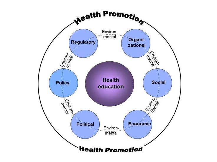 the effects of health promotion on Health promotion services  101 health and wellness tips for college students key links:  plus you'll avoid the hangovers and other negative effects.