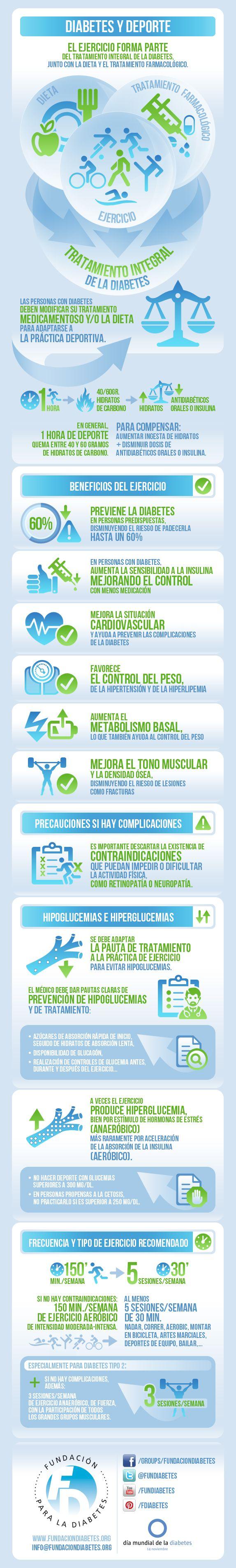 Infografía sobre la importancia del deporte para prevenir y tratar la diabetes.: