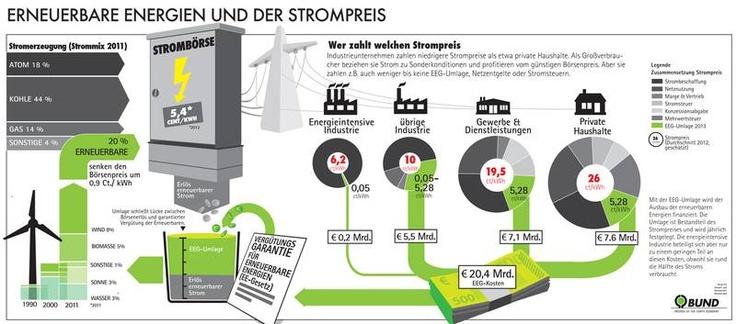 Erneuerbare Energien und Strompreis.   Infografik des BUND e.V.   #Strom #Energie #Energiewende #Klimaschutz