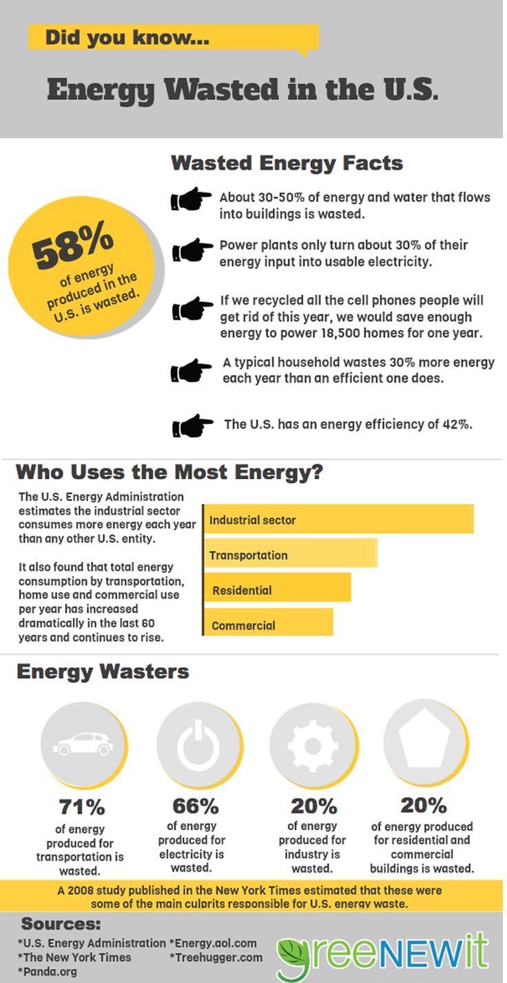 35 best green companies images on pinterest green for Energy conservation facts