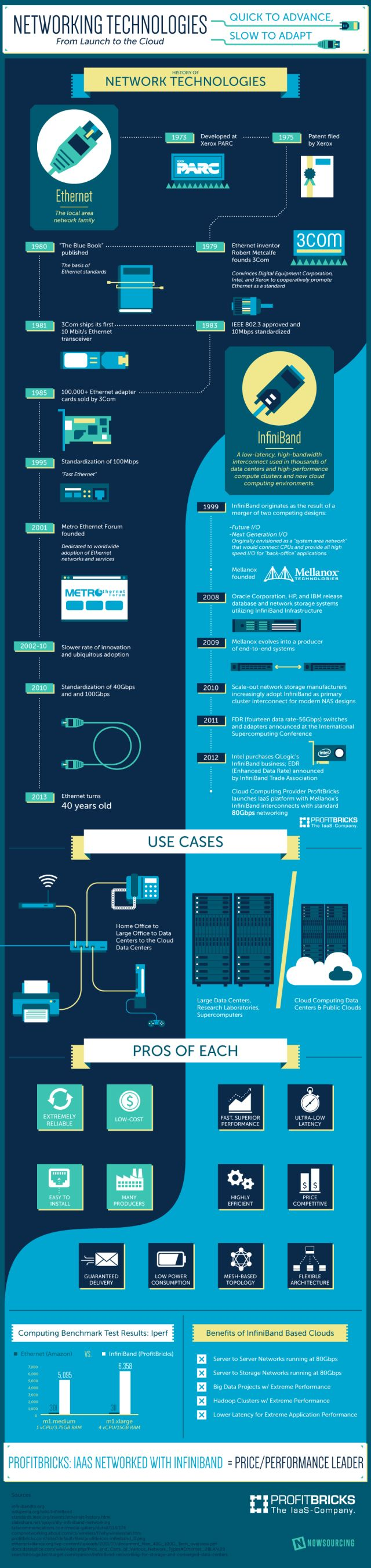 Networking technologies #infografia #infographic
