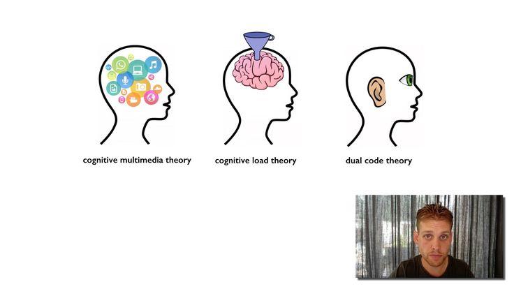 Deze kennisclip gaat over de cognitieve multimediatheorie van Mayer (1998).