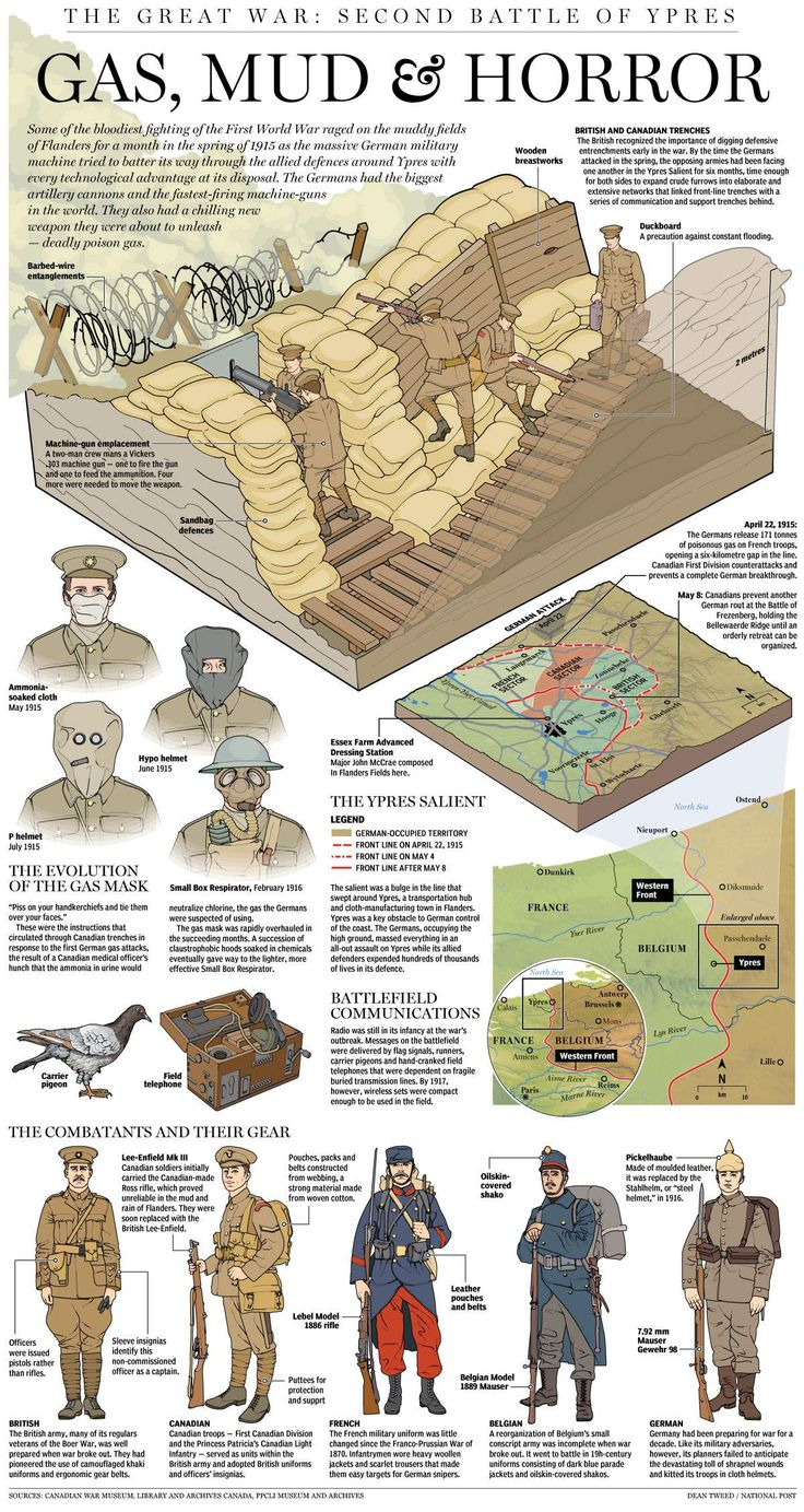 a history of the military system in canada during world war i The military draft brought the war to the the system of conscription caused many young in anticipation of entry into world war ii during the.