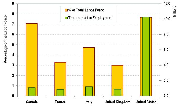 Employment in the Transport Sector, Selected Countries, 1996