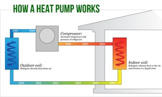 Cities, Sustainability & Communications: THE ABC/ Heat Pump (Air Source Heat Pump)