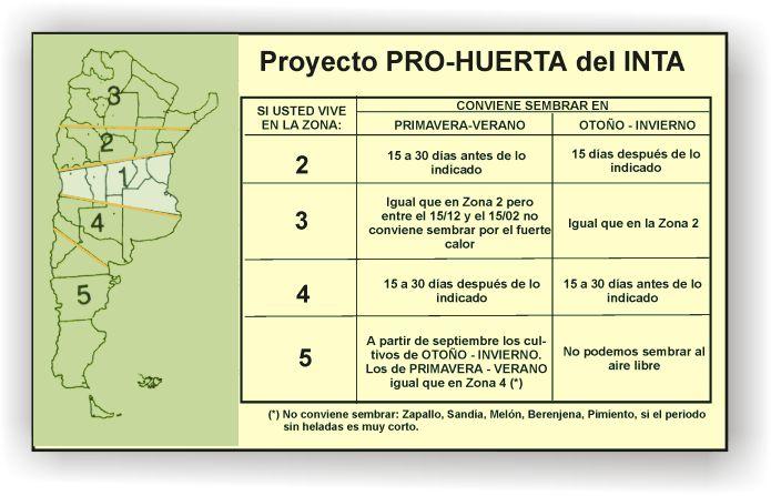 Huerta y Jardinería: Calendario de Siembra Julio a Diciembre EN ARGENTINA
