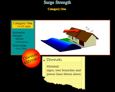 Hurricane Destruction: Expected damage based on wind speed and water movement on the Saffir Simpson Scale