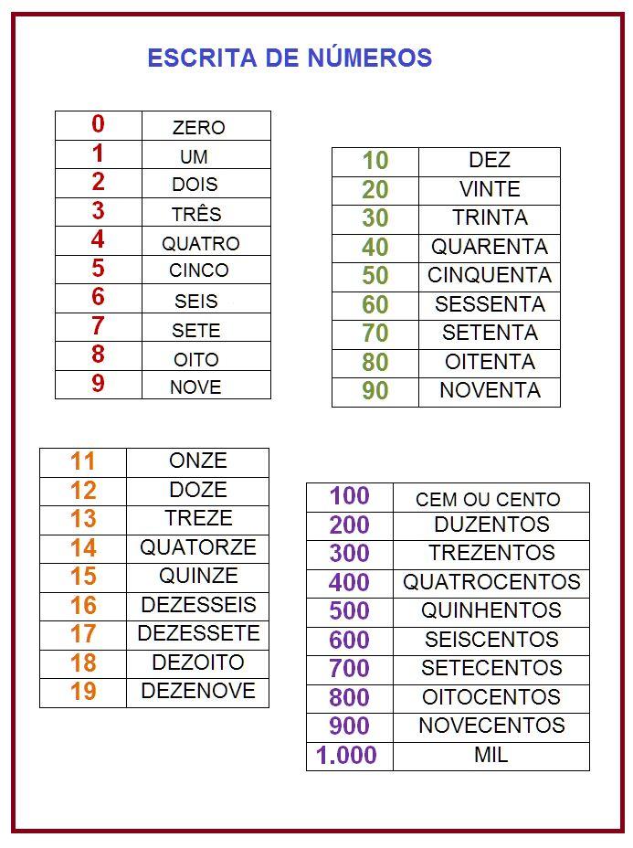 Quadro de escrita dos números  |   Rérida Maria