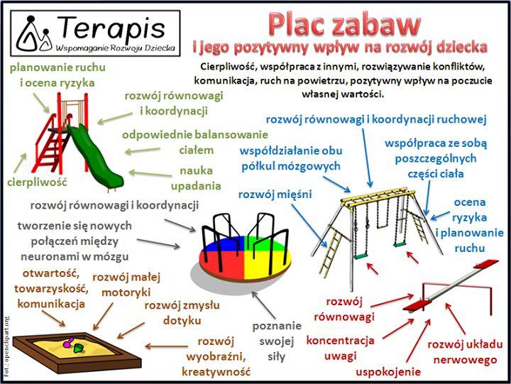 Plac zabaw a rozwój dziecka