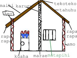 Image result for parts of a marae