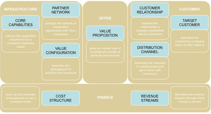 Business One Pager Example Alexander Osterwalders Business - Business plan model template