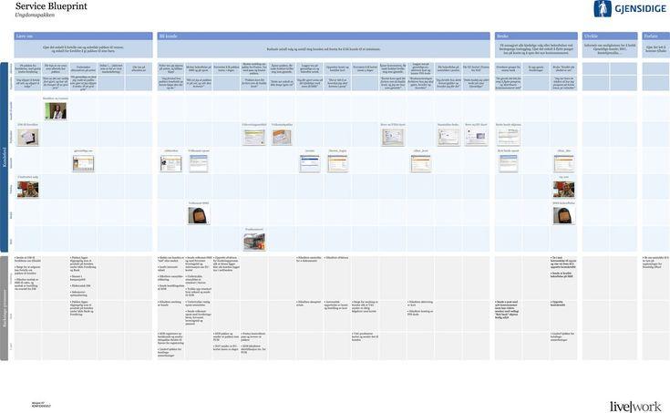 21 best hcd blueprint images on pinterest service design design service blueprints communicating the design of services malvernweather Images