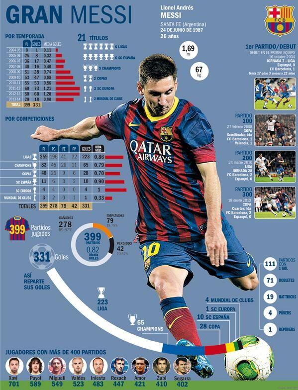 Messi football database statistics