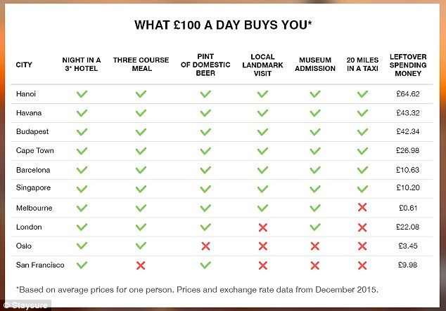 How far would a 100 quid a day budget get you?