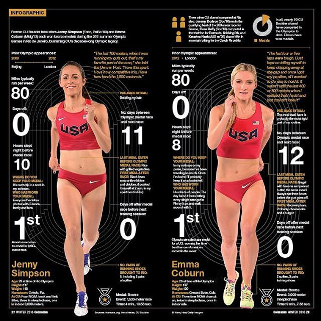 Fast Women. Our design of the Winter edition of the Coloradan magazine features a nicely crafted infographic by @roxtorres @pentagramdesign The infographic highlights the achievements of former University of Colorado Boulder track stars Jenny Simpson and Emma Coburn who won bronze medals at the summer Olympic Games in Rio. #pentagramaustin #pentagramdesign #graphicdesign #design #editorial #art #editorialdesign #infographic #track #trackandfield #womanpower #usa #colorado @cuboulder…