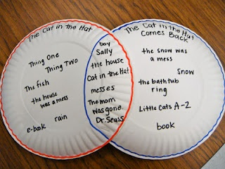 Making Venn Diagrams with paper plates! Fun