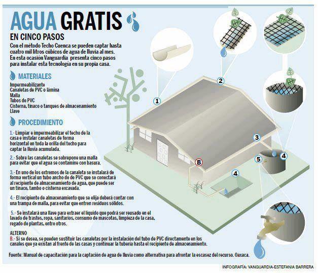 Recolectores de agua de lluvia