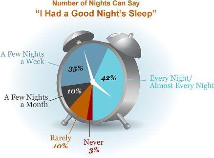 How to Have a Good Night's Sleep - National Sleep Foundation