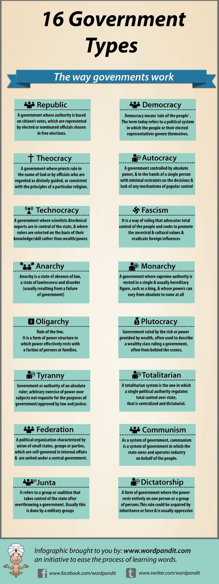 An infographic that lists the different types of governments and provides a brief description of each.