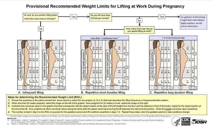 Weight limit for pregnant women