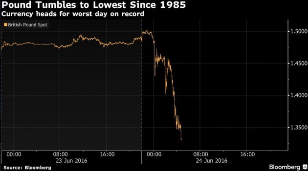 Pound To Euro Exchange Rate Crashes As EU Referendum Result Sends Sterling To 30-Year-Low While Dollar Forecast Plummets