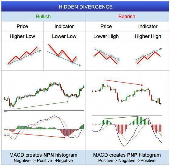 Fxwm Hidden Divergence In Forex Charts Forex Analysis On
