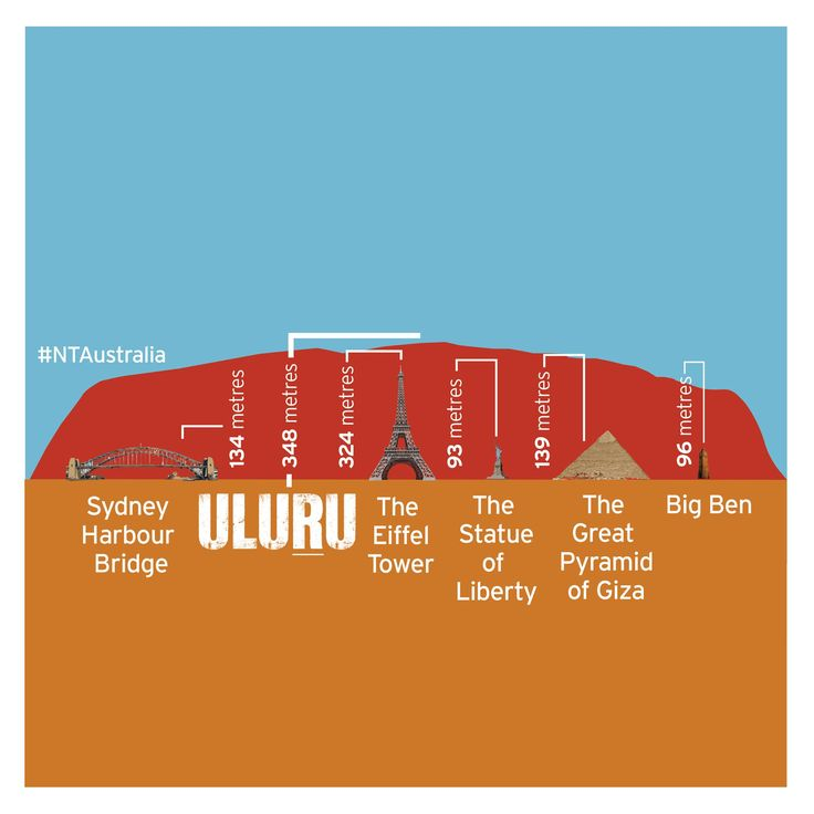 At 348 metres high, Uluru is HUGE! Other global icons don't quite stack up. You've really got to see it to believe it! #NTAustralia #infographic