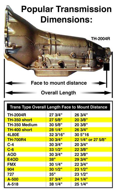 Transmission Dimension Chart