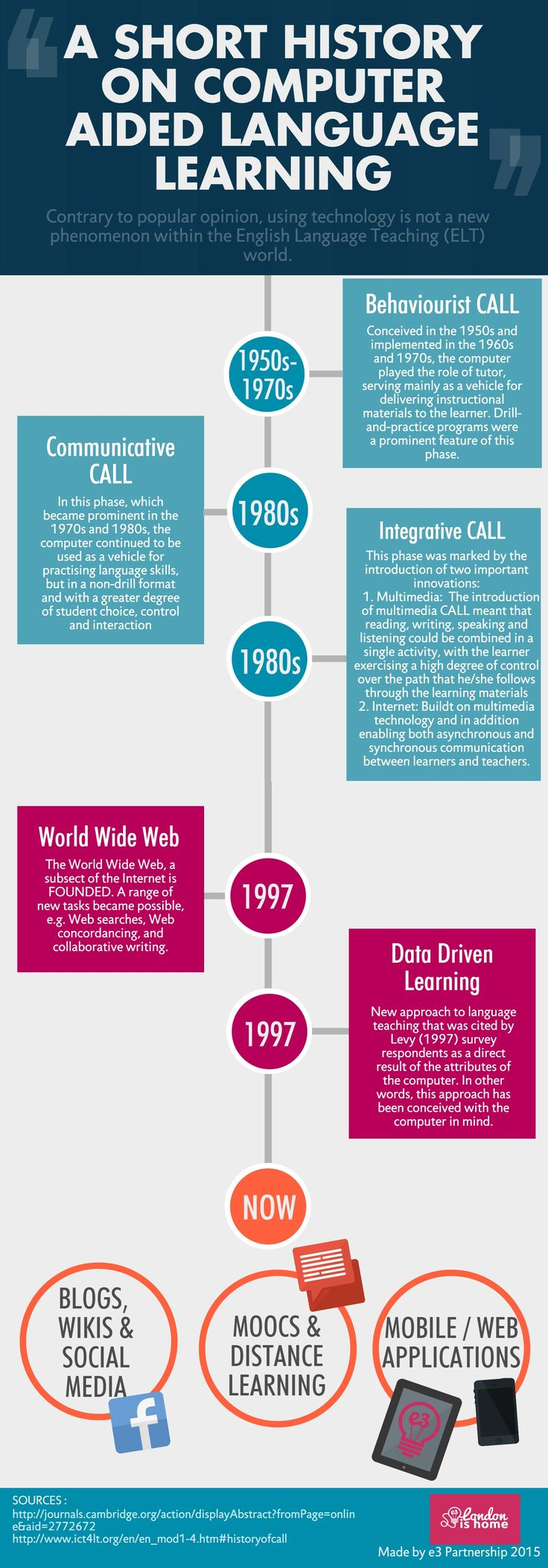 best ideas about history of computing computers history of computer aided language learning infographic elearninginfographics com