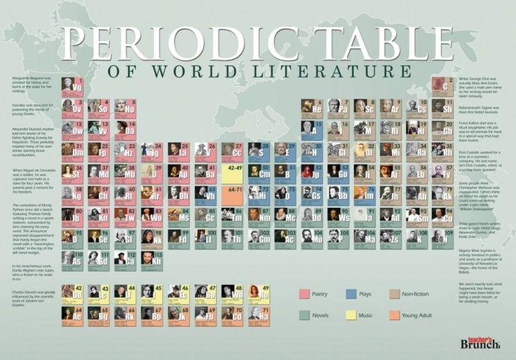 Periodic table of world literature