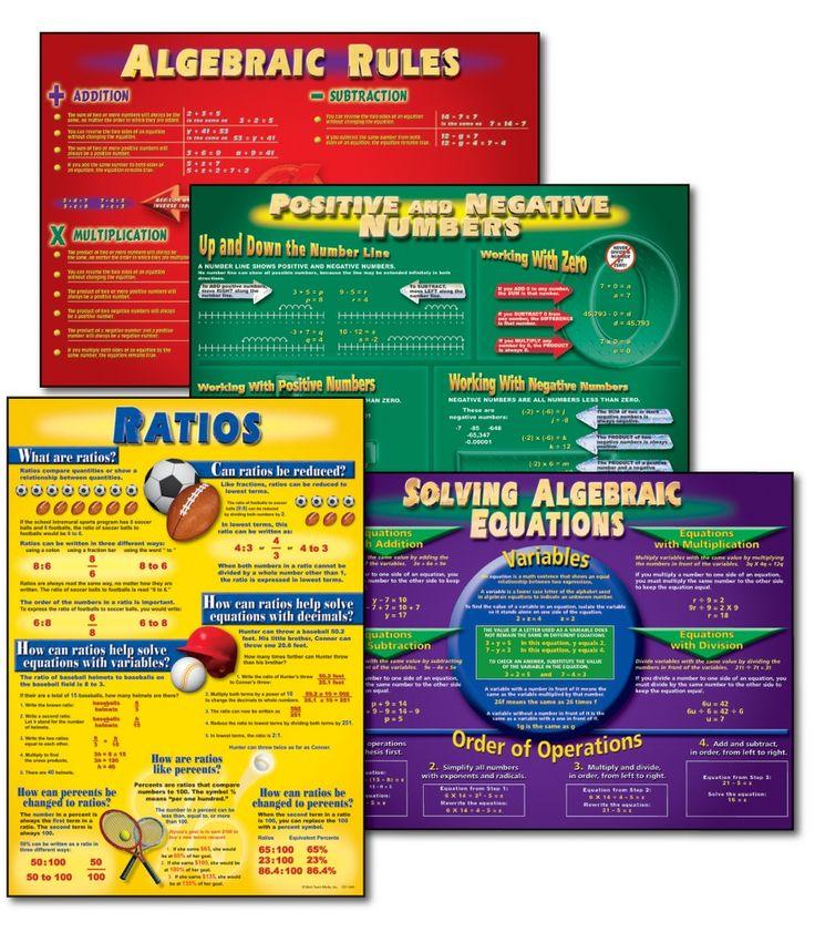 Algebra Bulletin Board Set