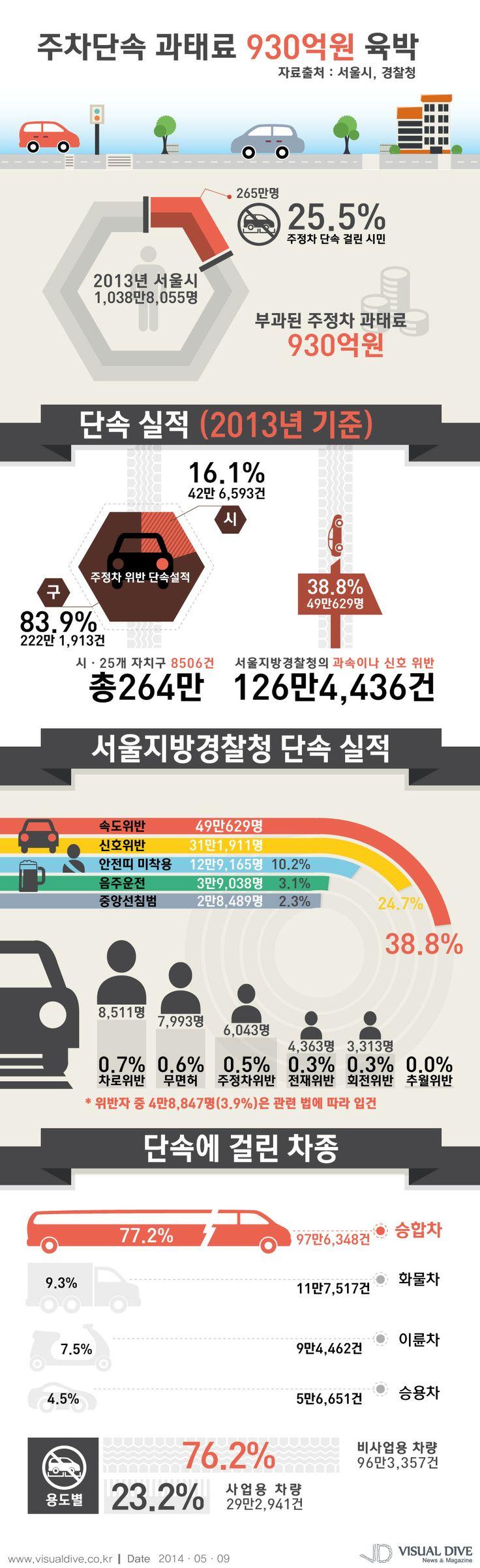 서울시민 4명 중 1명 '주차 위반'… 과태료는 930억 육박 [인포그래픽]  #car #Infographic ⓒ 비주얼다이브 무단 복사·전재·재배포