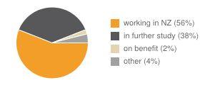 Compare Study Options Careers.govt.nz
